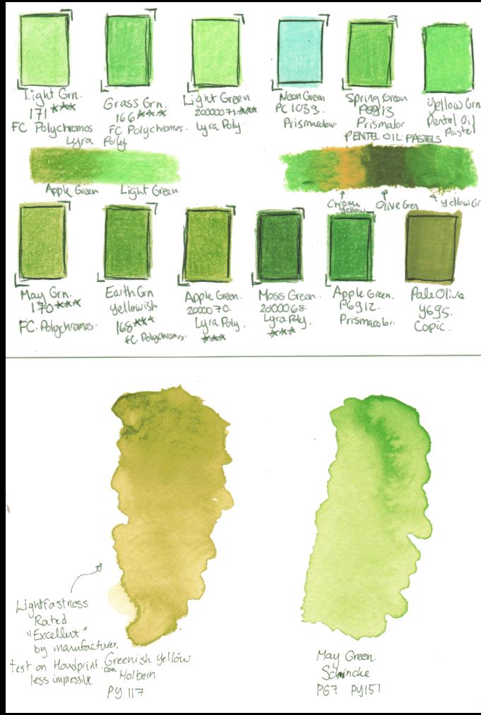 Testing Greens